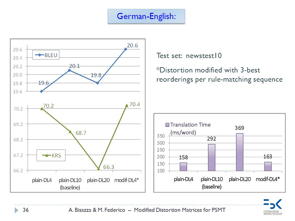 A. Bisazza & M. Federico – Modified Distortion Matrices for PSMT36A. Bisazza & M. Federico – Modified Distortion Matrices for PSMT36 German-English: T