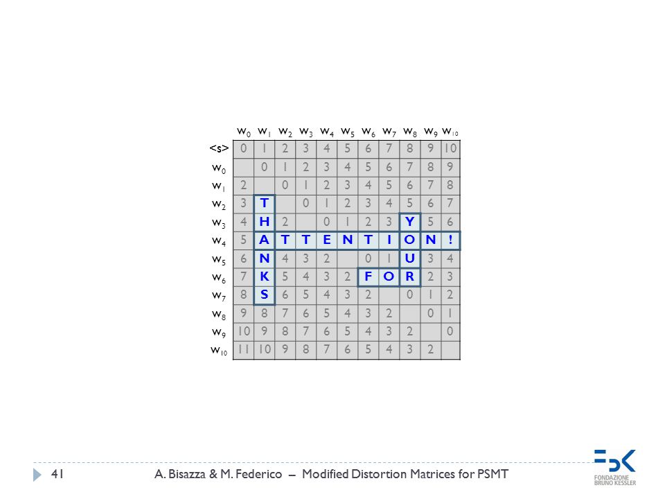 A. Bisazza & M. Federico – Modified Distortion Matrices for PSMT41A. Bisazza & M. Federico – Modified Distortion Matrices for PSMT41 w0w0 w1w1 w2w2 w3