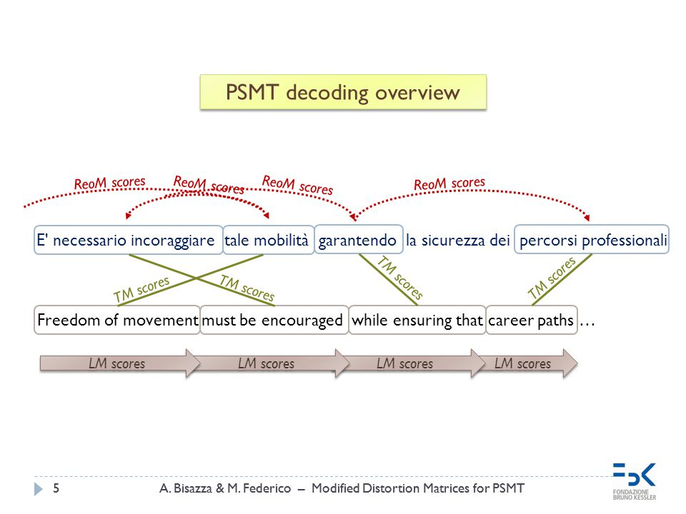 LM scores A. Bisazza & M. Federico – Modified Distortion Matrices for PSMT5 5 PSMT decoding overview E' necessario incoraggiare tale mobilità garanten