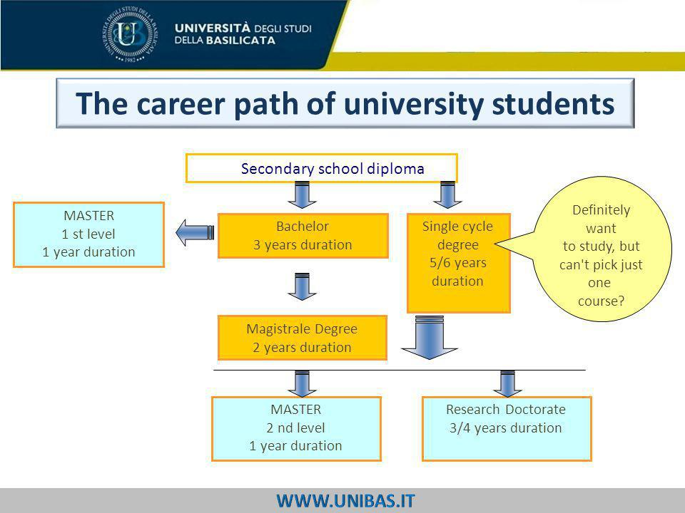 The career path of university students Secondary school diploma Bachelor 3 years duration Magistrale Degree 2 years duration Single cycle degree 5/6 years duration Definitely want to study, but can t pick just one course.