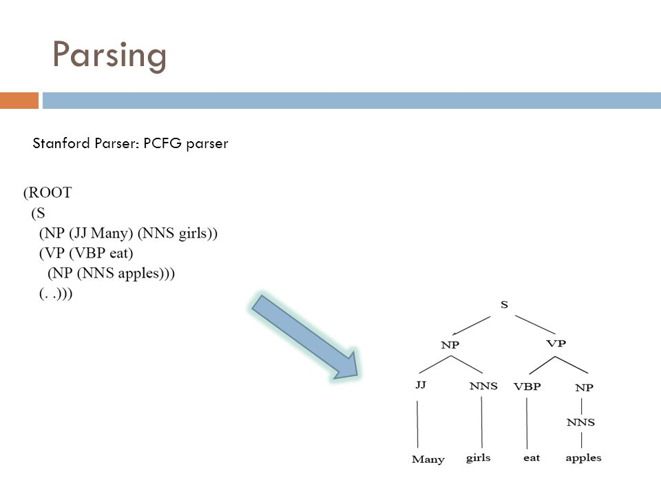 Parsing Stanford Parser: PCFG parser