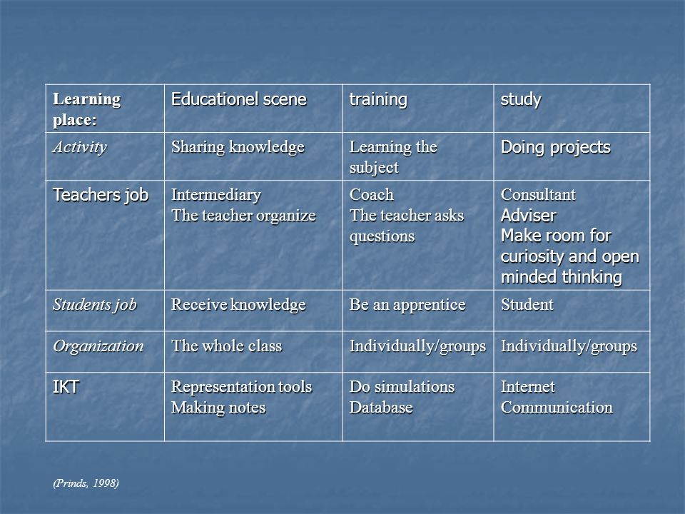 Evaluate the following By using the criteria told By using the criteria told
