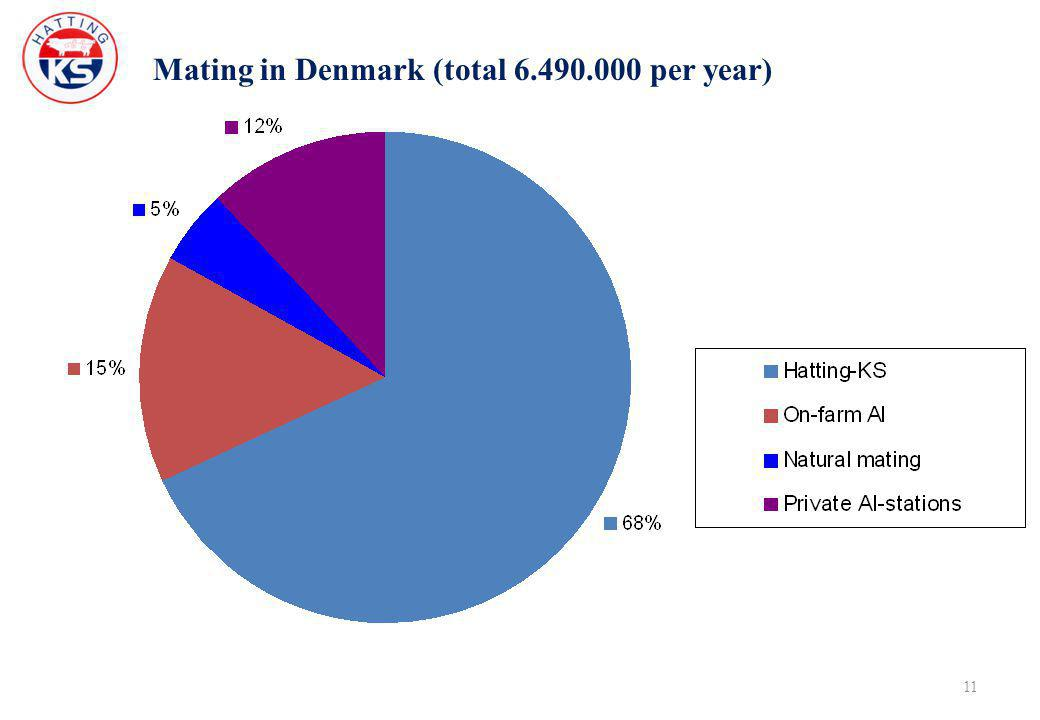 Mating in Denmark (total 6.490.000 per year) 11