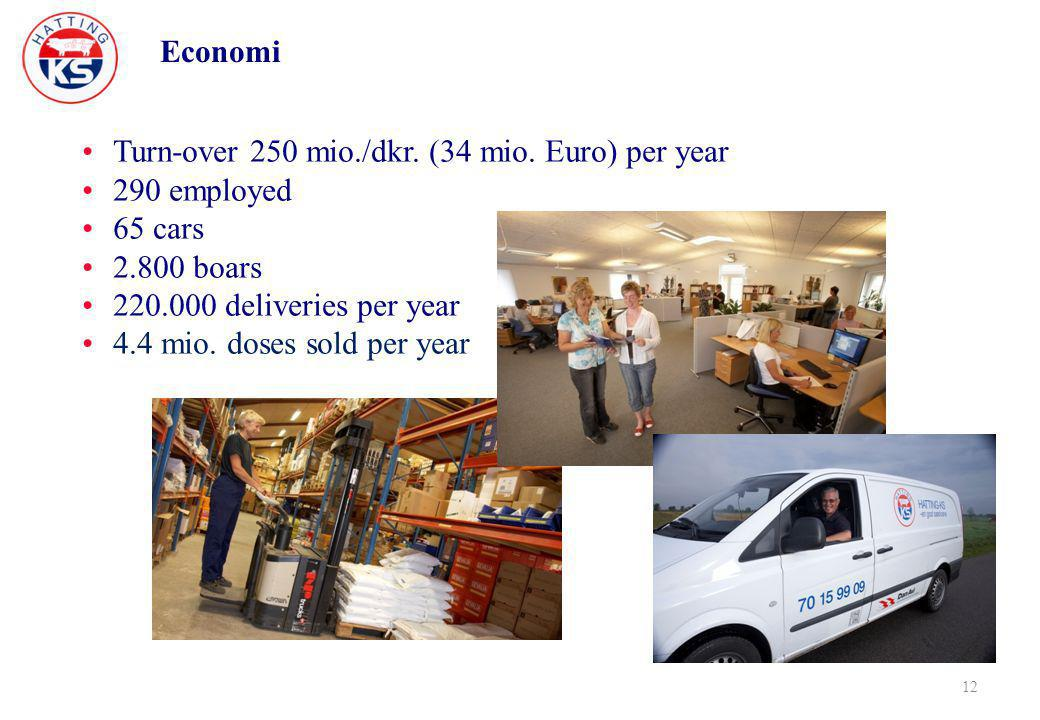 Economi 12 Turn-over 250 mio./dkr. (34 mio. Euro) per year 290 employed 65 cars 2.800 boars 220.000 deliveries per year 4.4 mio. doses sold per year