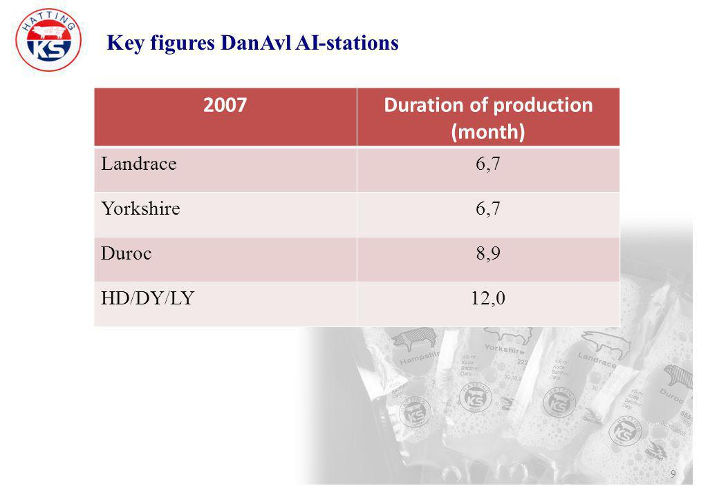 Key figures DanAvl AI-stations 9 2007Duration of production (month) Landrace6,7 Yorkshire6,7 Duroc8,9 HD/DY/LY12,0