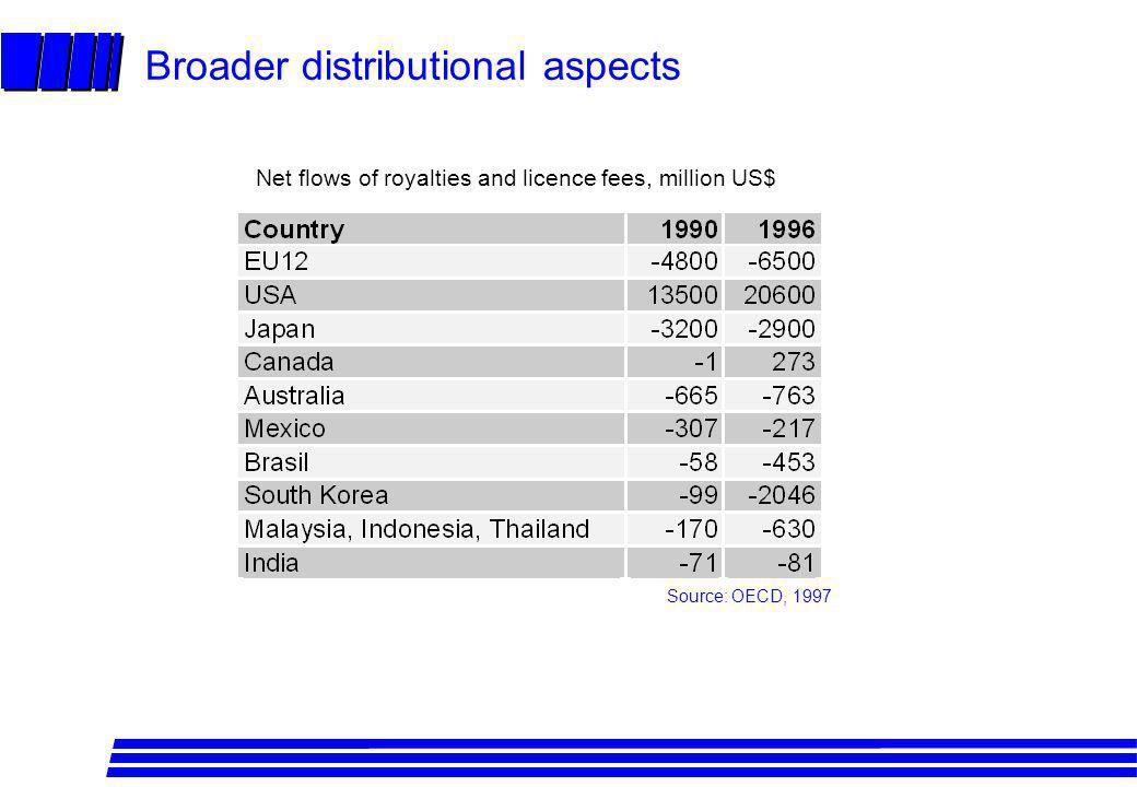 Broader distributional aspects Source: OECD, 1997 Net flows of royalties and licence fees, million US$