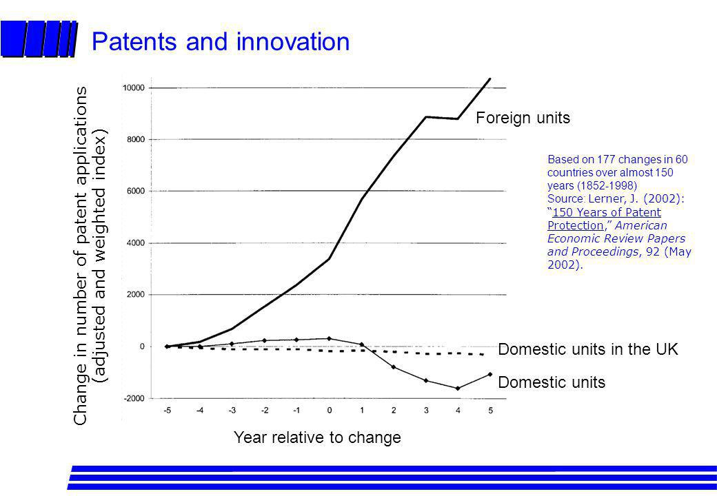 Patents and innovation Year relative to change Change in number of patent applications (adjusted and weighted index) Domestic units Domestic units in the UK Foreign units Based on 177 changes in 60 countries over almost 150 years (1852-1998) Source: Lerner, J.