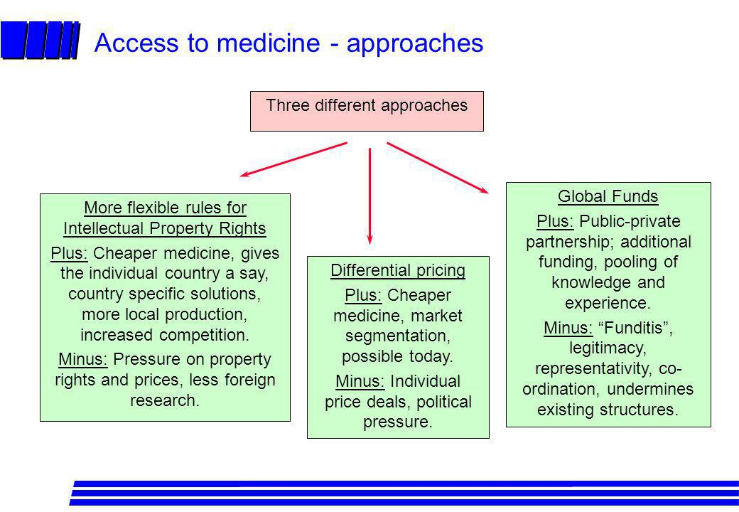 Access to medicine - approaches More flexible rules for Intellectual Property Rights Plus: Cheaper medicine, gives the individual country a say, count