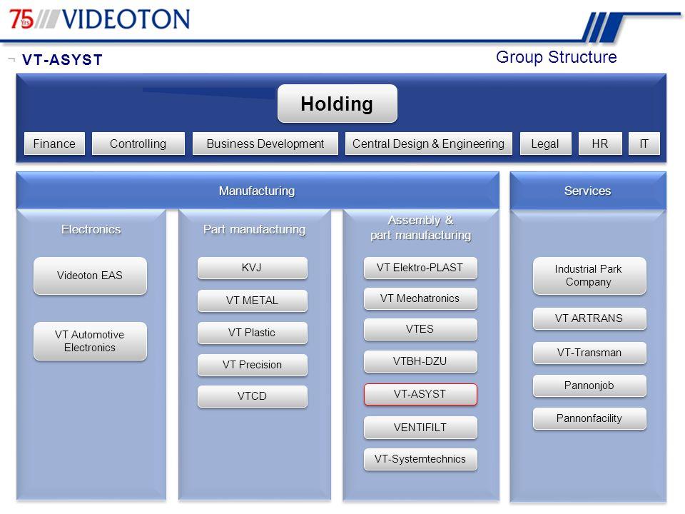 Group Structure ¬ VT-ASYST ManufacturingManufacturingServicesServices ElectronicsElectronics Part manufacturing Videoton EAS VT Plastic VTCD KVJ VT ME
