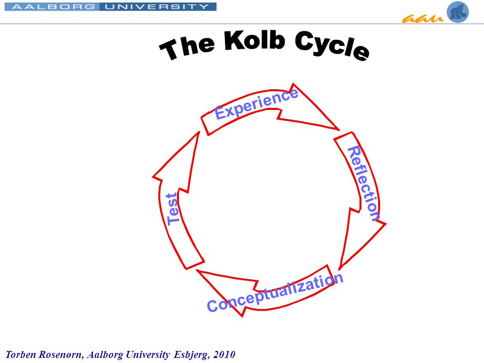 Torben Rosenørn, Aalborg University Esbjerg, 2010 Experience Reflection Test Conceptualization The Kolb learning cycle