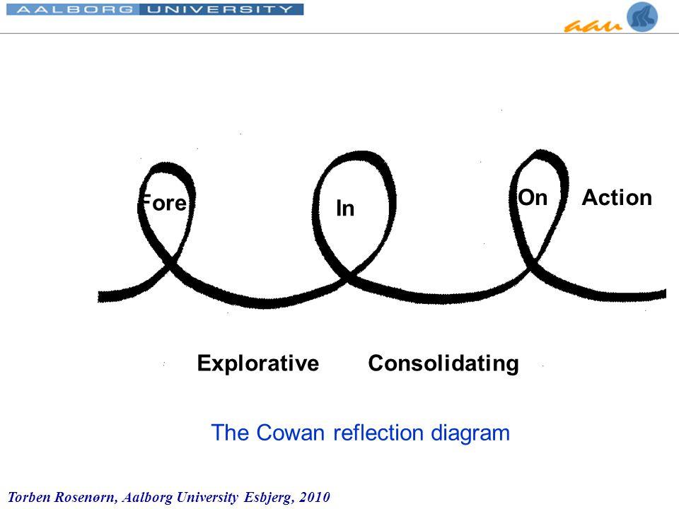 Torben Rosenørn, Aalborg University Esbjerg, 2010 The Cowan Diagram In On Reflection ExplorativeConsolidating Action Fore The Cowan reflection diagram