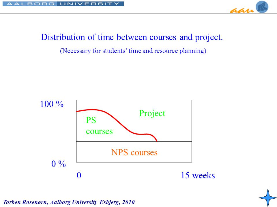 Torben Rosenørn, Aalborg University Esbjerg, 2010 Distribution of time between courses and project.