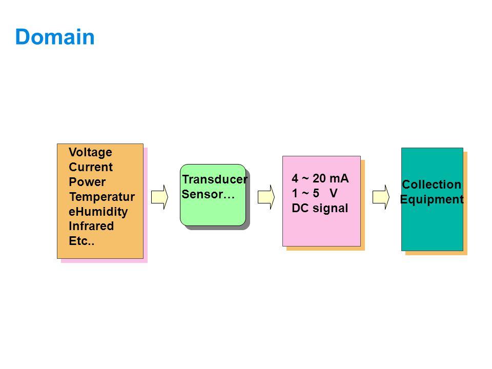 Domain Supervision Principle of Non-intelligent Equipments… Transducer Sensor… Voltage Current Power Temperatur eHumidity Infrared Etc..