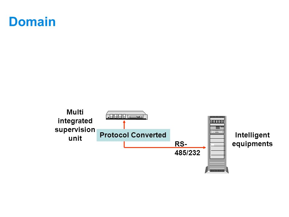 Domain Supervision Principle of intelligent Equipments: When analyzed the protocol of intelligent equipments, monitor the objects as the following way: Multi integrated supervision unit Intelligent equipments RS- 485/232 Protocol Converted