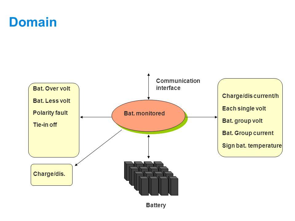 Domain Supervision Object: Battery Battery Bat. monitored Communication interface Bat.