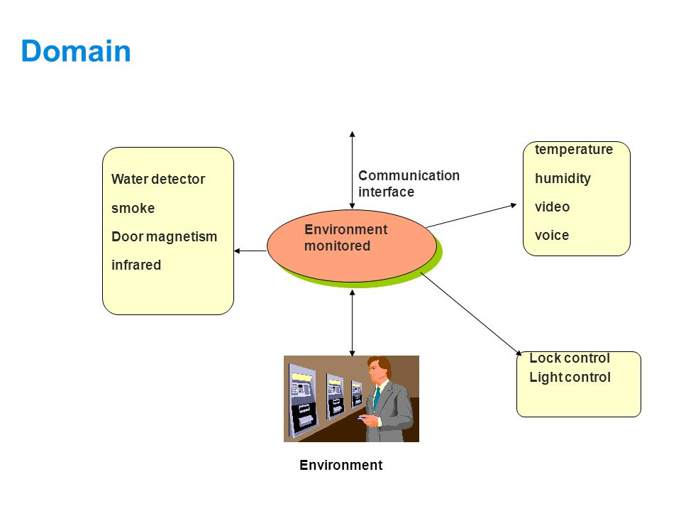 Domain Supervision Object: Environment Environment Communication interface Environment monitored Water detector smoke Door magnetism infrared temperature humidity video voice Lock control Light control