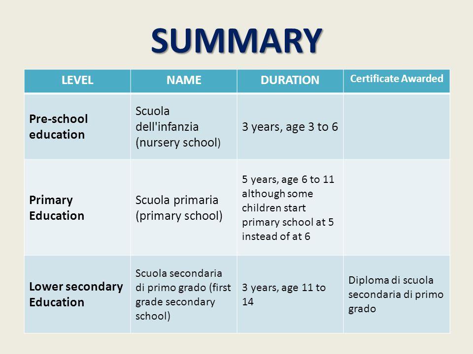 SUMMARY LEVELNAMEDURATION Certificate Awarded Pre-school education Scuola dell'infanzia (nursery school ) 3 years, age 3 to 6 Primary Education Scuola