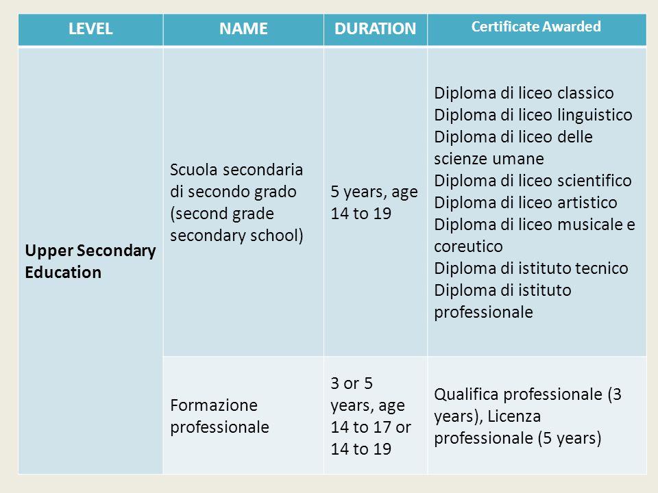LEVELNAMEDURATION Certificate Awarded Upper Secondary Education Scuola secondaria di secondo grado (second grade secondary school) 5 years, age 14 to