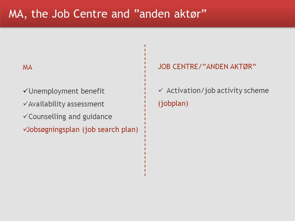 MA, the Job Centre and anden aktør MA Unemployment benefit Availability assessment Counselling and guidance Jobsøgningsplan (job search plan) JOB CENTRE/ ANDEN AKTØR Activation/job activity scheme (jobplan)