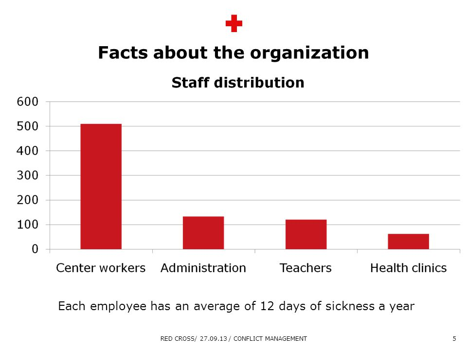 Overskrift maks 2 linjer Sidste linje tekst Facts about the organization RED CROSS/ 27.09.13 / CONFLICT MANAGEMENT5 Each employee has an average of 12 days of sickness a year