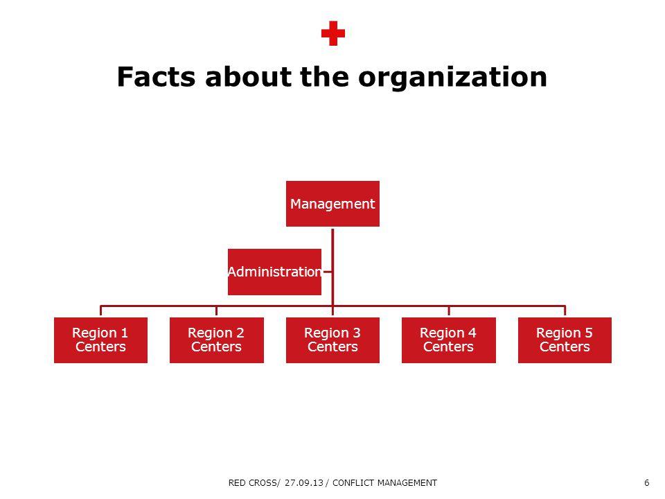 Overskrift maks 2 linjer Sidste linje tekst Facts about the organization Management Region 1 Centers Region 2 Centers Region 3 Centers Region 4 Center