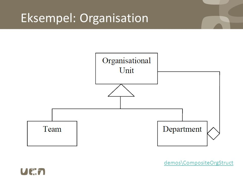 Eksempel: Organisation demos\CompositeOrgStruct