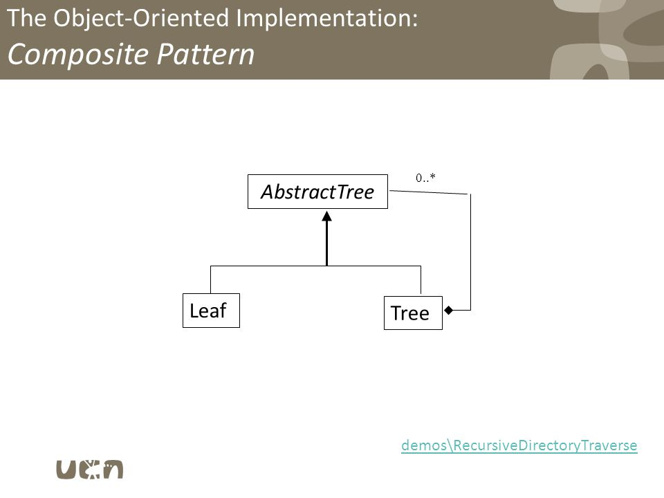 The Object-Oriented Implementation: Composite Pattern AbstractTree Leaf Tree 0..* demos\RecursiveDirectoryTraverse