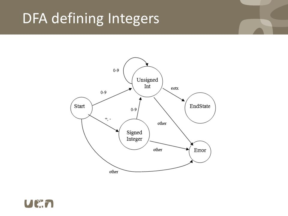 DFA defining Integers