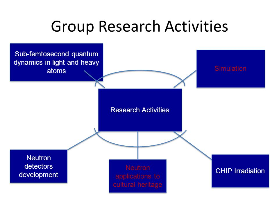 Group Research Activities Research Activities Sub-femtosecond quantum dynamics in light and heavy atoms Neutron detectors development CHIP Irradiation Neutron applications to cultural heritage Simulation