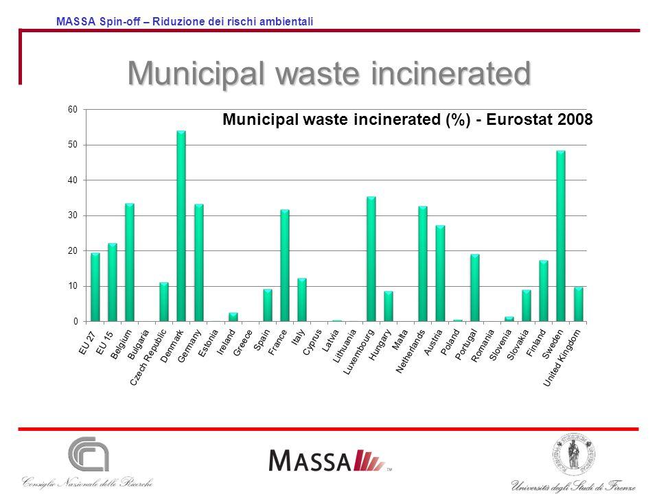 MASSA Spin-off – Riduzione dei rischi ambientali Municipal waste incinerated