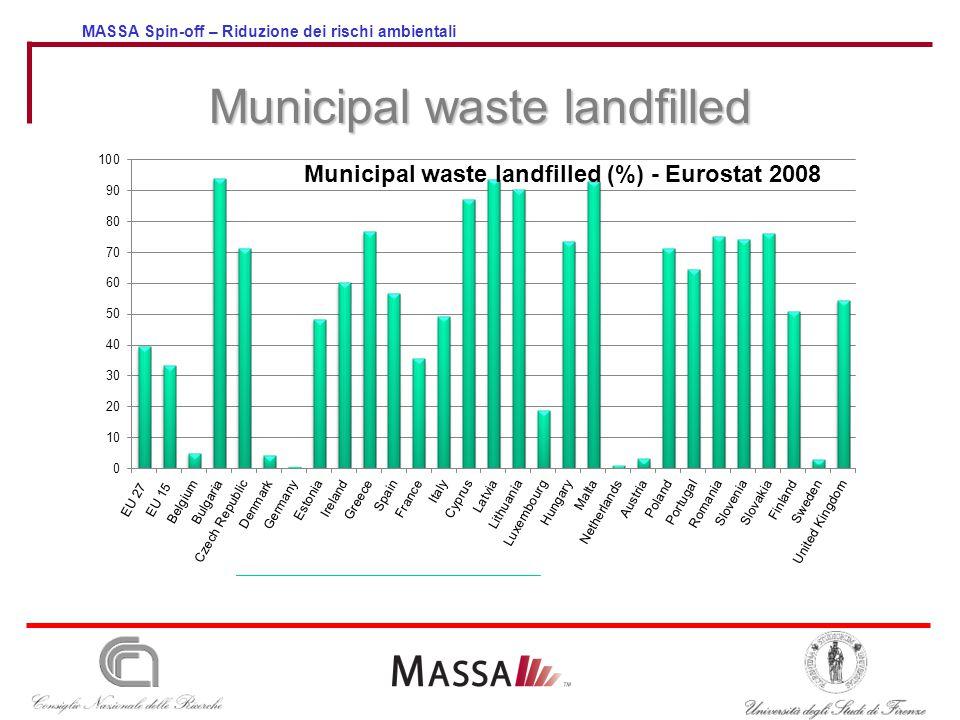 MASSA Spin-off – Riduzione dei rischi ambientali Municipal waste landfilled