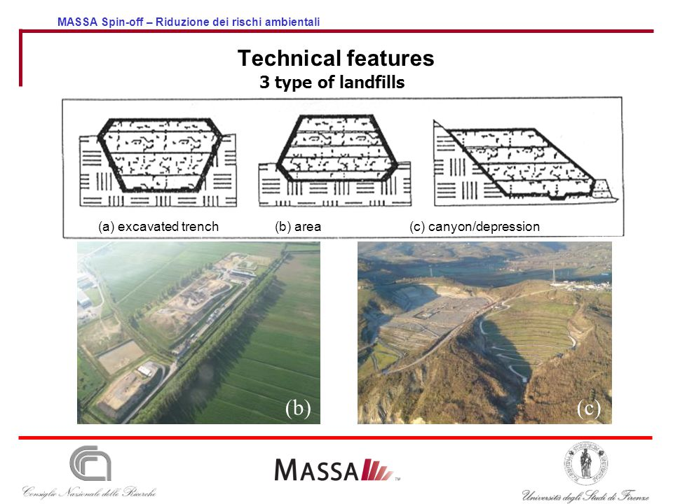 MASSA Spin-off – Riduzione dei rischi ambientali Technical features 3 type of landfills (a) excavated trench (b) area(c) canyon/depression (b)(c)