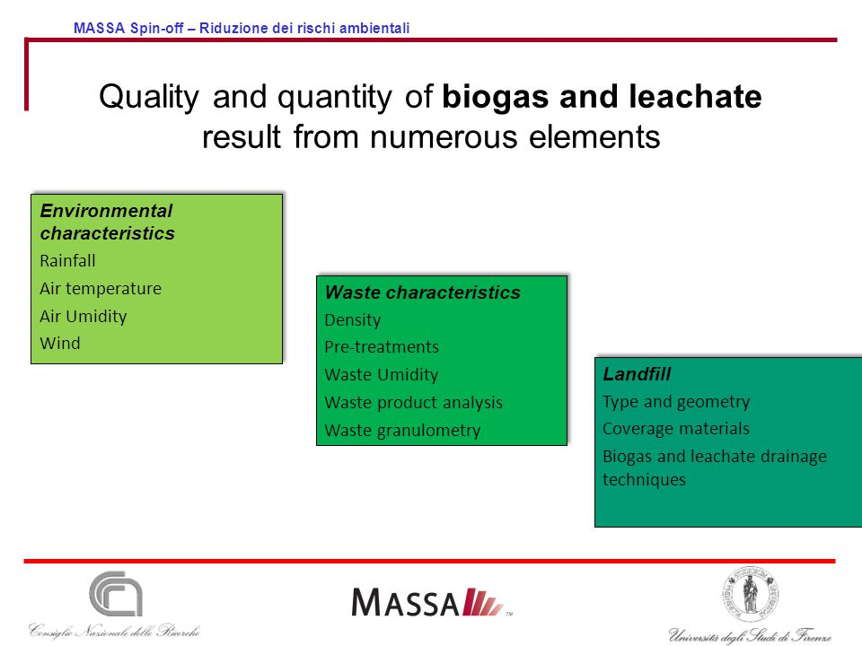 MASSA Spin-off – Riduzione dei rischi ambientali Quality and quantity of biogas and leachate result from numerous elements Environmental characteristi