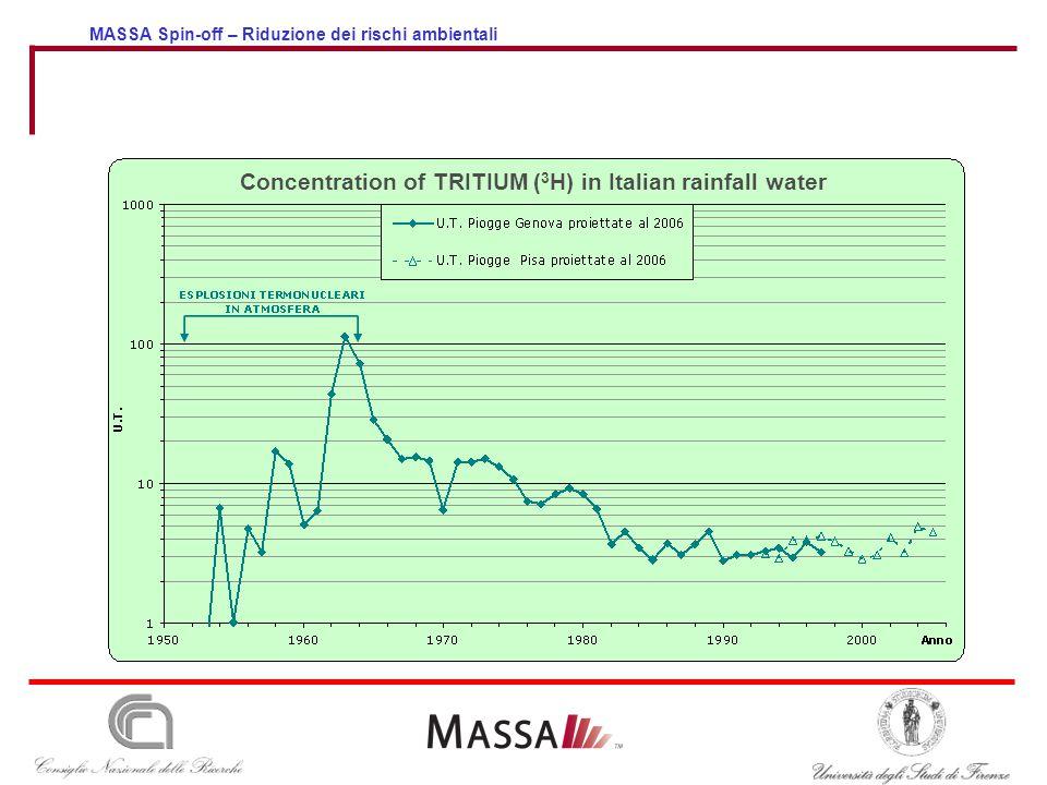 MASSA Spin-off – Riduzione dei rischi ambientali Concentration of TRITIUM ( 3 H) in Italian rainfall water
