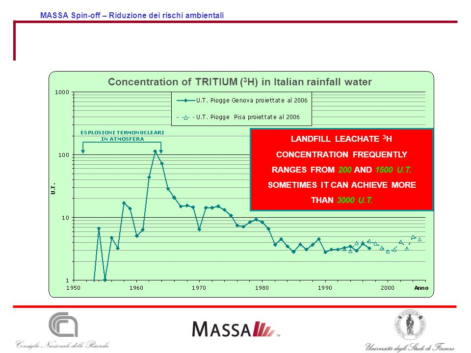 MASSA Spin-off – Riduzione dei rischi ambientali LANDFILL LEACHATE 3 H CONCENTRATION FREQUENTLY RANGES FROM 200 AND 1500 U.T. SOMETIMES IT CAN ACHIEVE