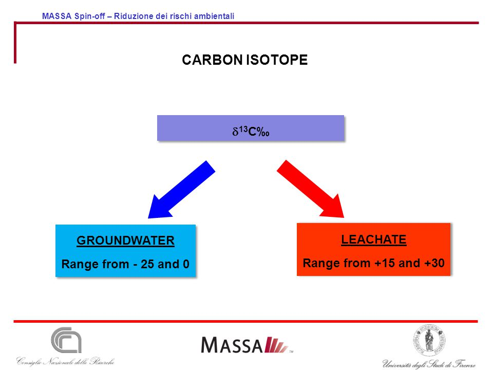 MASSA Spin-off – Riduzione dei rischi ambientali  13 C‰ LEACHATE Range from +15 and +30 LEACHATE Range from +15 and +30 GROUNDWATER Range from - 25 a
