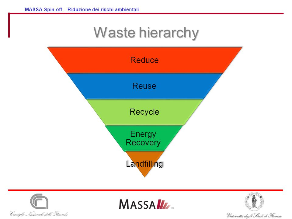 MASSA Spin-off – Riduzione dei rischi ambientali Waste hierarchy Reduce Reuse Recycle Energy Recovery Landfilling