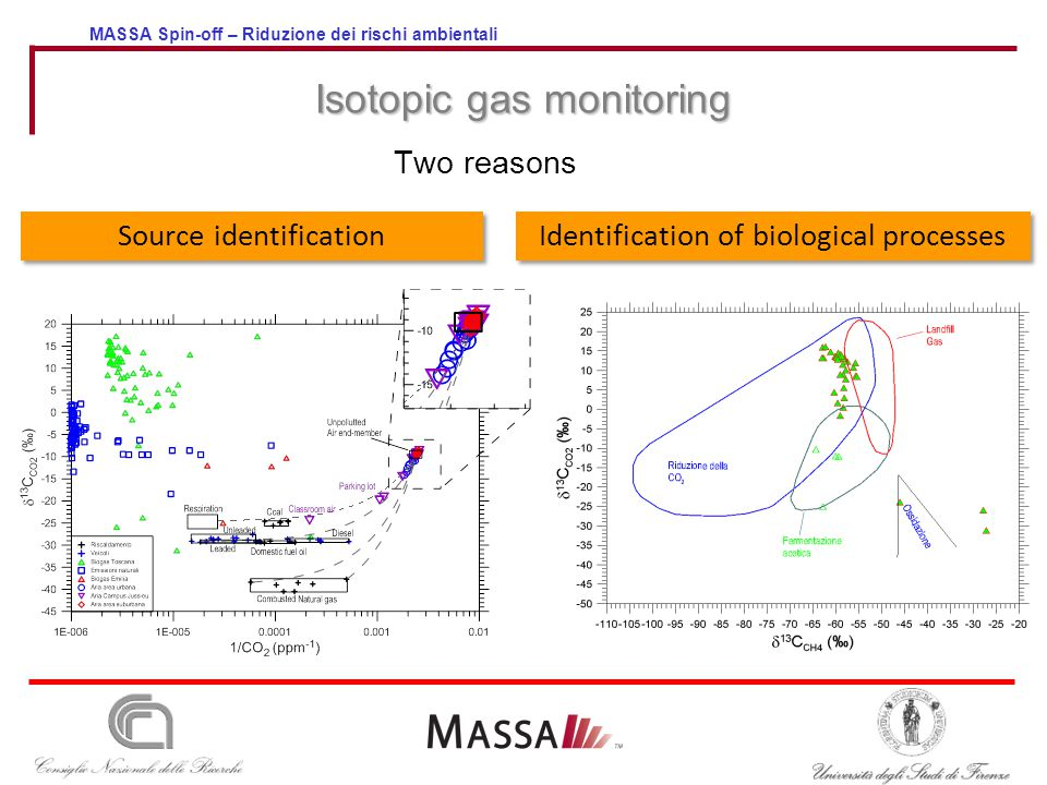 MASSA Spin-off – Riduzione dei rischi ambientali Isotopic gas monitoring Two reasons Identification of biological processes Source identification