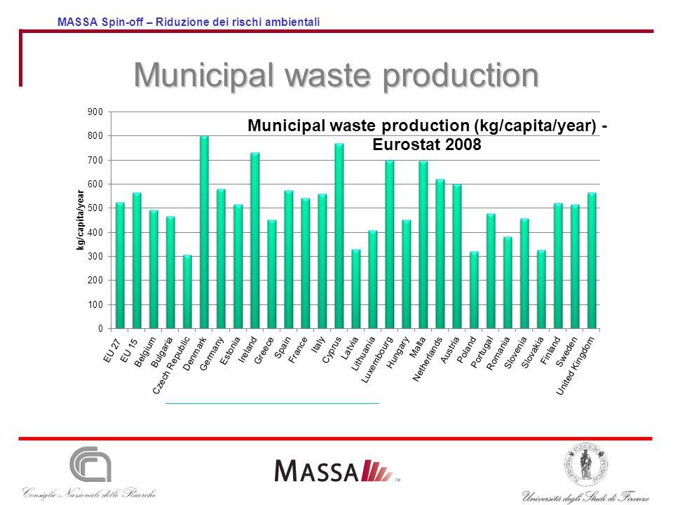 MASSA Spin-off – Riduzione dei rischi ambientali Municipal waste production