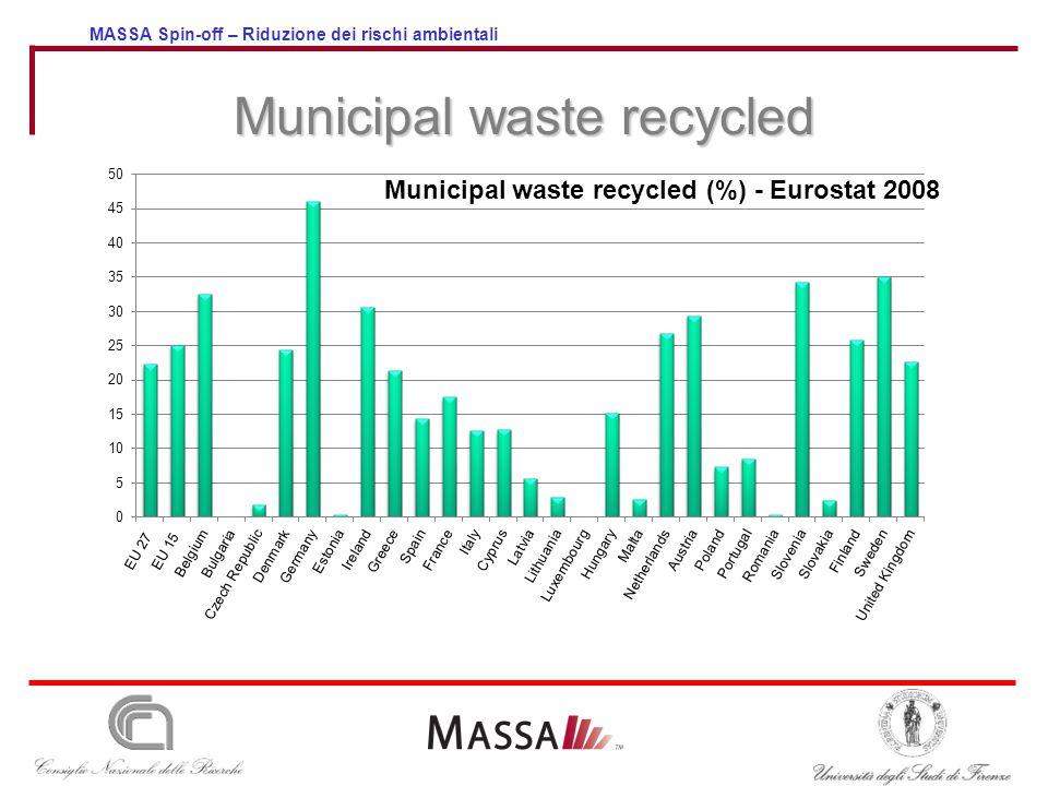 MASSA Spin-off – Riduzione dei rischi ambientali Municipal waste recycled