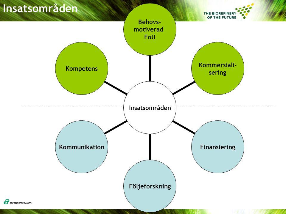 Insatsområden Behovs- motiverad FoU Kommersiali- sering FinansieringFöljeforskningKommunikationKompetens