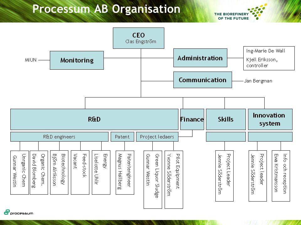 Processum AB Organisation