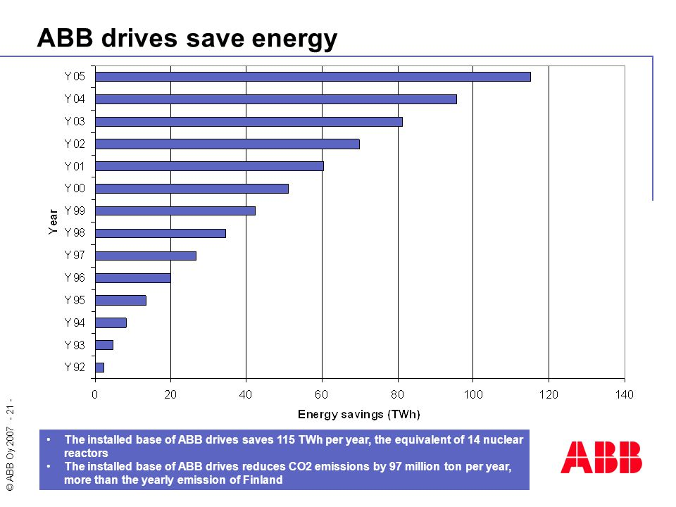 © ABB Oy 2007 - 21 - The installed base of ABB drives saves 115 TWh per year, the equivalent of 14 nuclear reactors The installed base of ABB drives r