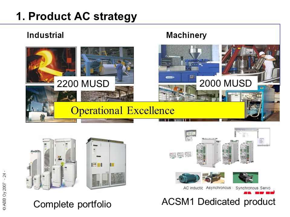 © ABB Oy 2007 - 24 - 1. Product AC strategy 2200 MUSD Complete portfolio AC induction Asynchronous servo Synchronous Servo 2000 MUSD ACSM1 Dedicated p
