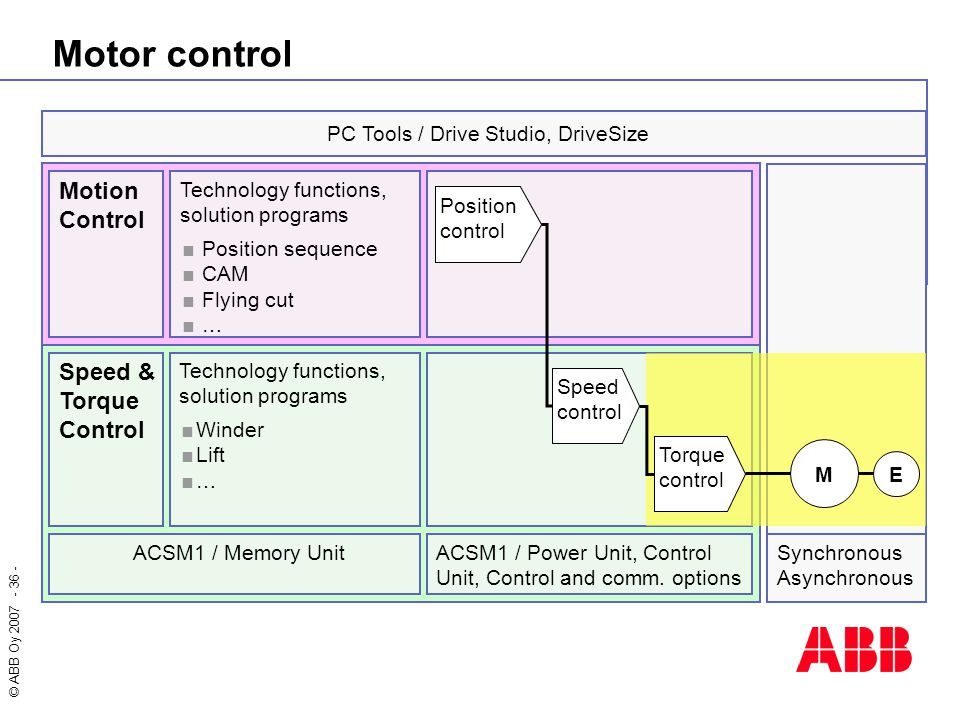 © ABB Oy 2007 - 36 - PC Tools / Drive Studio, DriveSize Motion Control Technology functions, solution programs  Position sequence  CAM  Flying cut