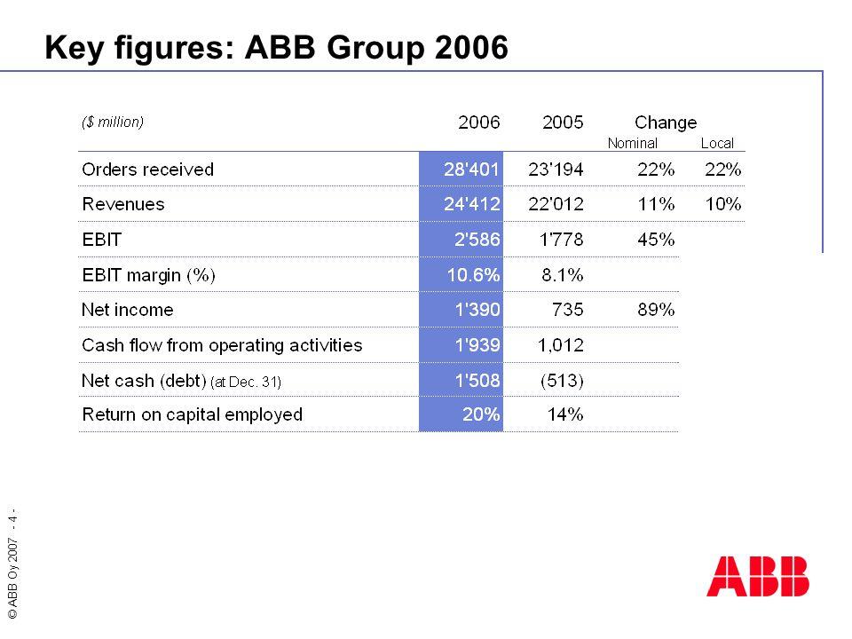 © ABB Oy 2007 - 25 - Machinery Market Opportunity Drive market 8000 M$ ABB Market Share 17 % 100 % 17 % Market share 8 40 11 B$ Source: ARC Servo Study 2007 General Motion Control 2 B$ CNC 1 B$ Robotics 0,5 B$