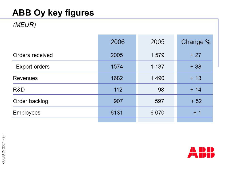 © ABB Oy 2007 - 9 - ABB Oy key figures (MEUR) 20062005 Change % Orders received 20051 579+ 27 Export orders15741 137+ 38 Revenues 16821 490+ 13 R&D 11