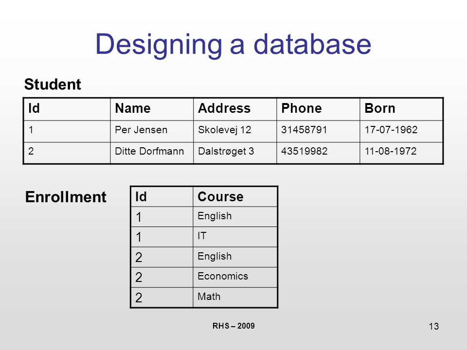 RHS – 2009 13 Designing a database IdNameAddressPhoneBorn 1Per JensenSkolevej 123145879117-07-1962 2Ditte DorfmannDalstrøget 34351998211-08-1972 Student Enrollment IdCourse 1 English 1 IT 2 English 2 Economics 2 Math