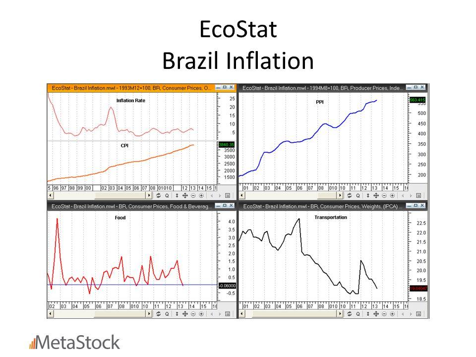 EcoStat Brazil Inflation