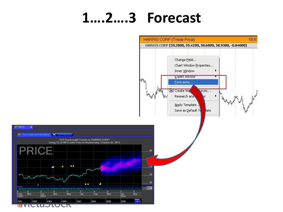 1….2….3 Forecast